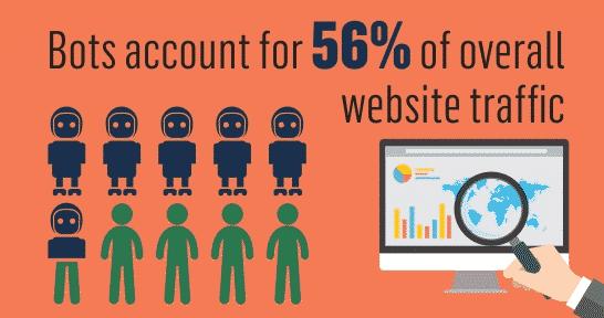 click fraud stats