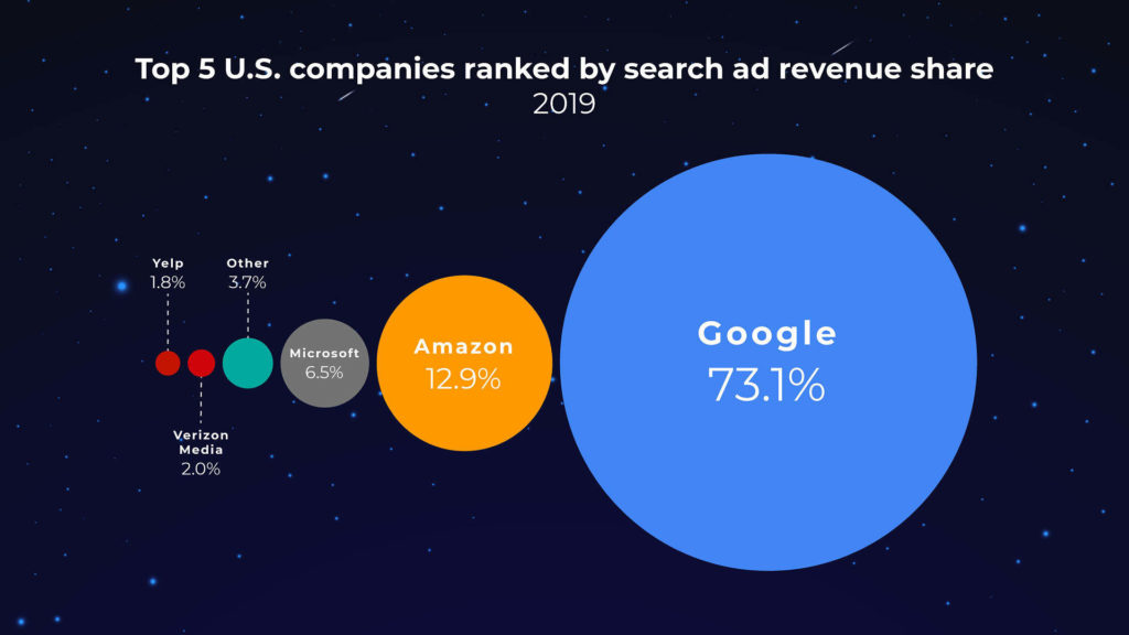 Galaxy of the different search engines their PPC ad network share