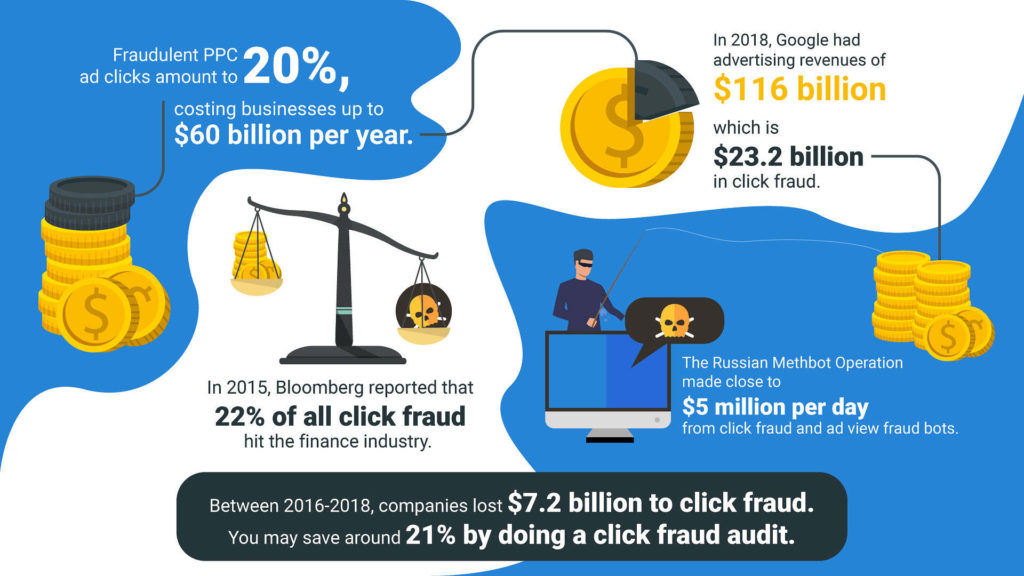 How click fraud has grown and road map