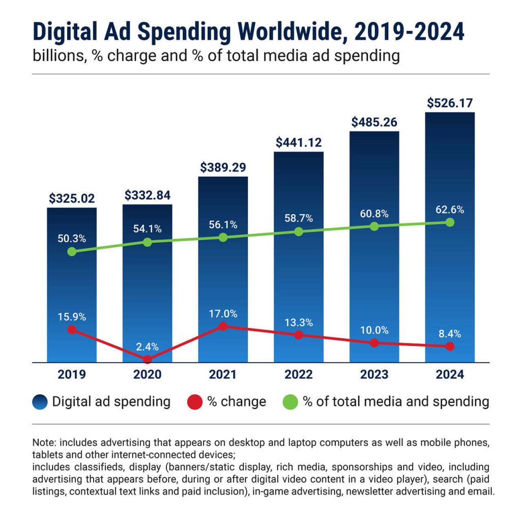 digital ad spend compared to click fraud