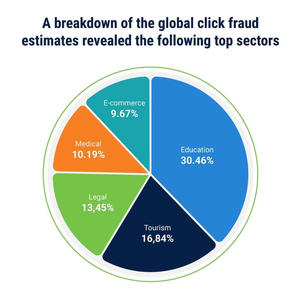 Break down of click fraud as a pie chart in the PPC Advertising industry