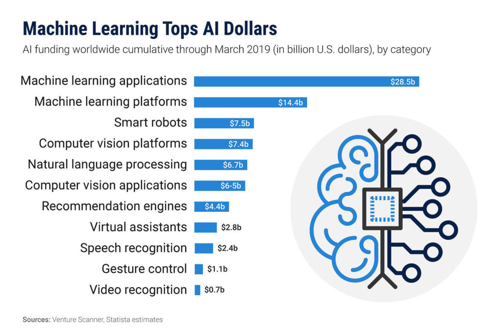 machine learning and the internet of things tops all dollars?