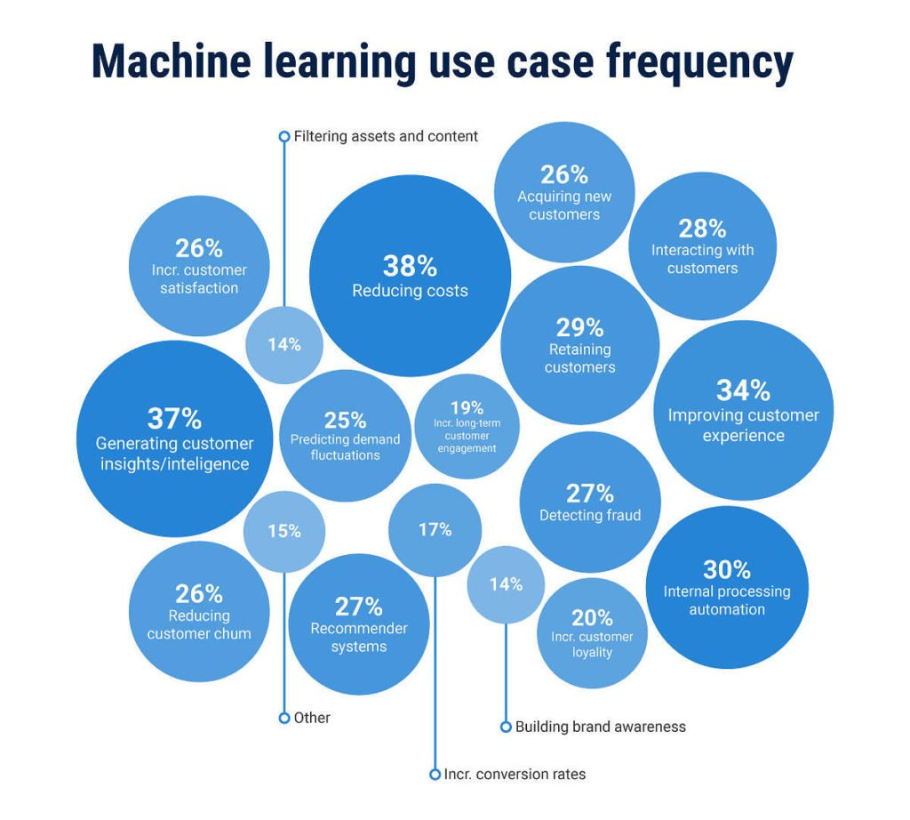 machine learning usage frequency