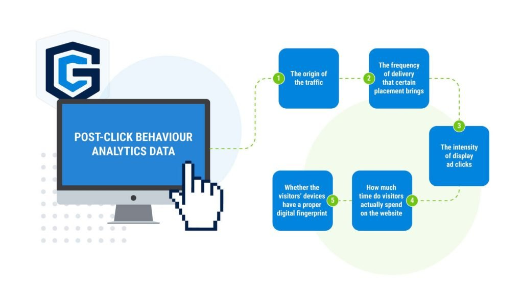 PPC traffic can be in 5 different behaviour types