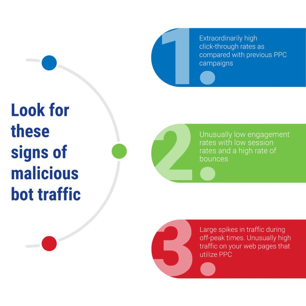 Tell tale signs you are a victim of click fraud commited by bot farms