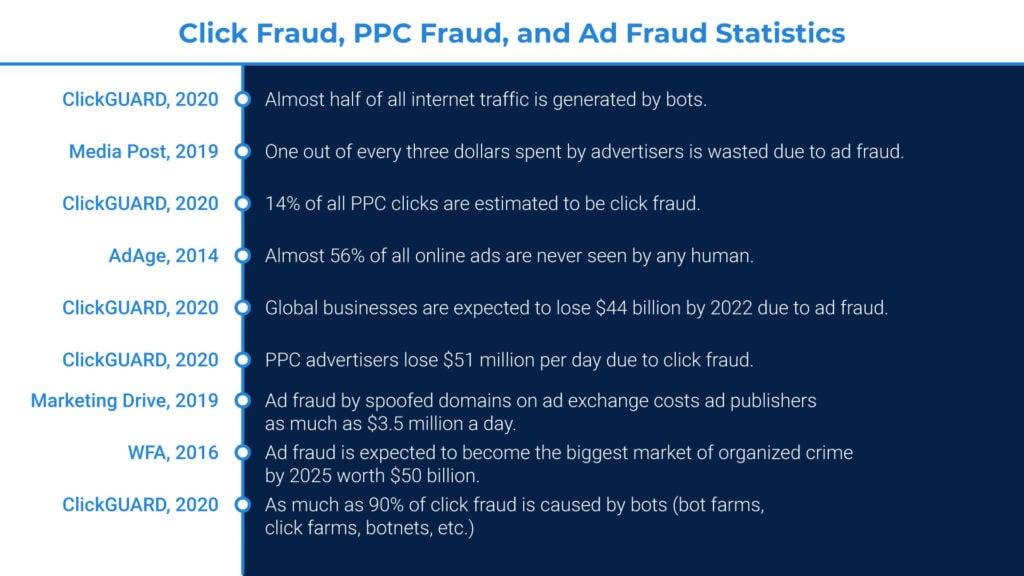Click fraud statistics
