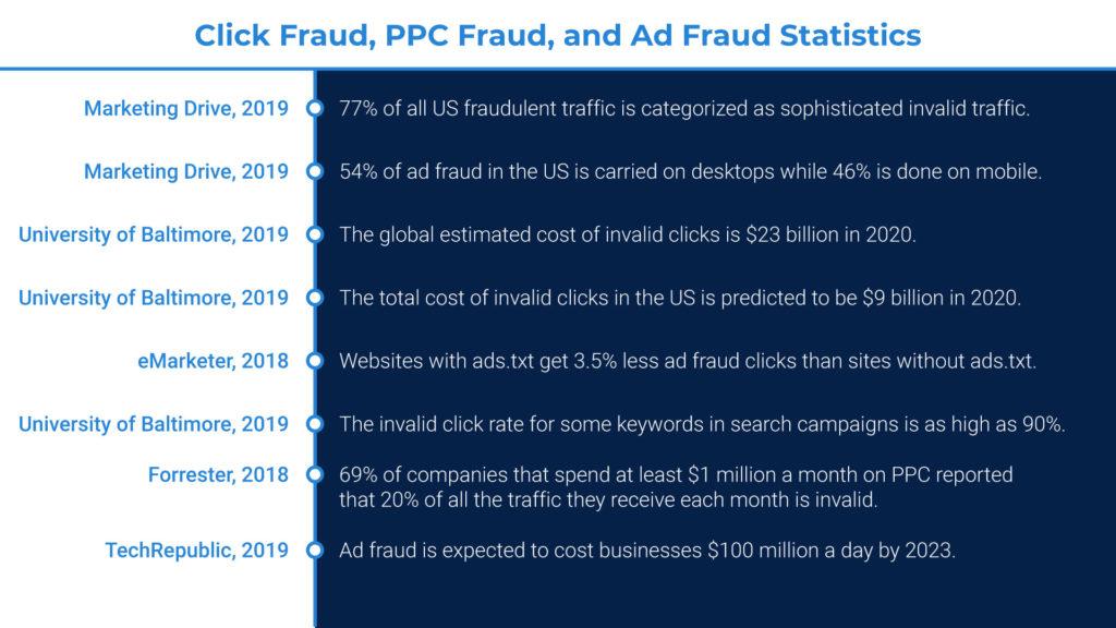 True click fraud statistics