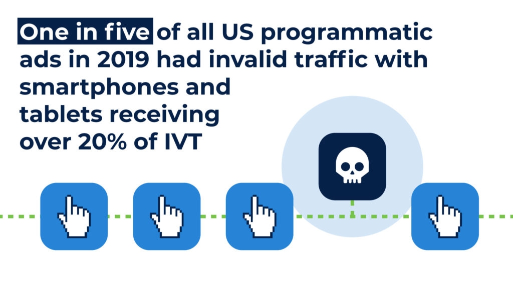 One in five of all US programmatic ads in 2019 had invalid traffic with smartphones and tablets receiving over 20% of IVT