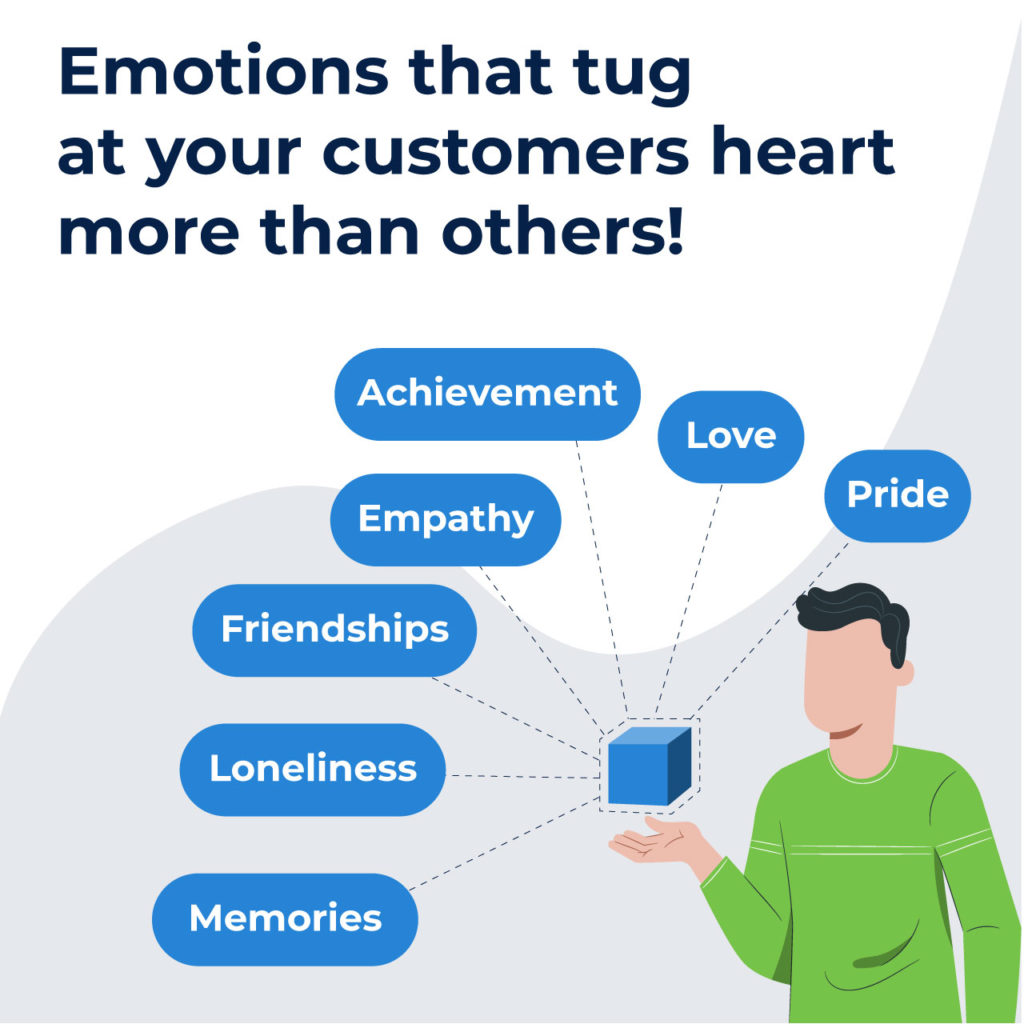 emotions are created by well thought Google display ads