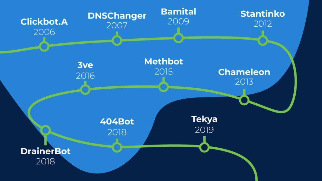 All the different types of bot farms and click bots that exist over the past 18 years