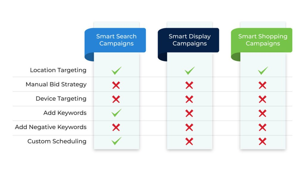 Smart campaigns and machine learning