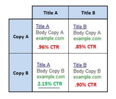 Split testing with Google ads consultant
