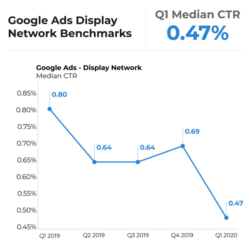 display network ads CTR