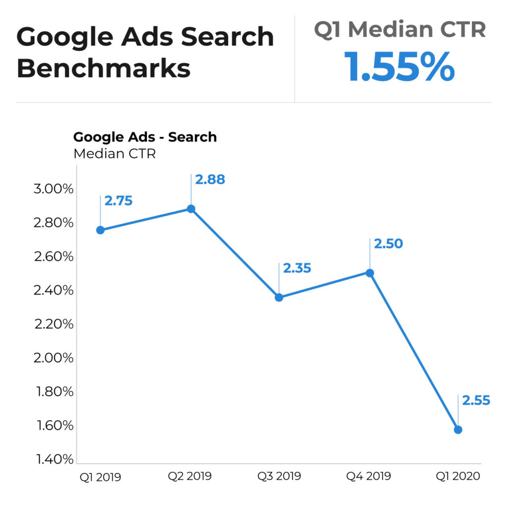 ads search CTR