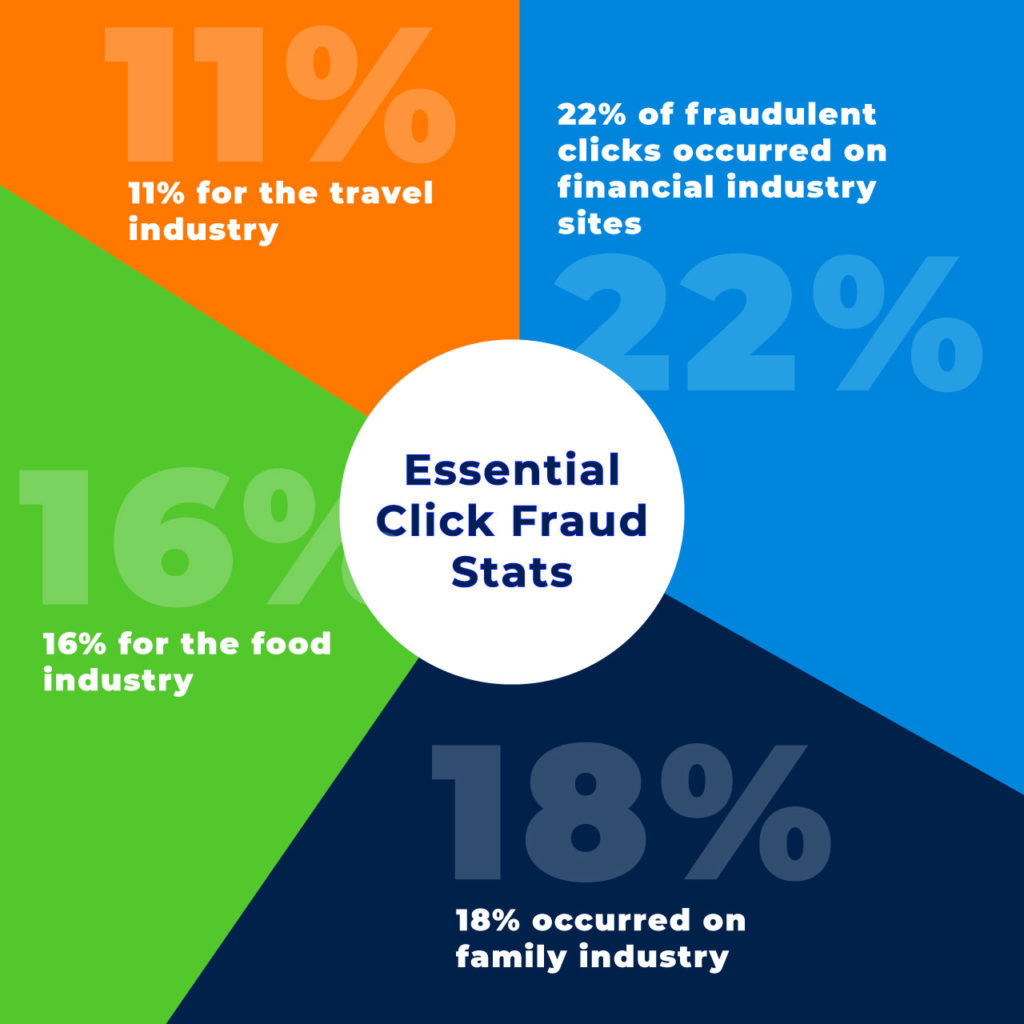 essential click fraud statistics