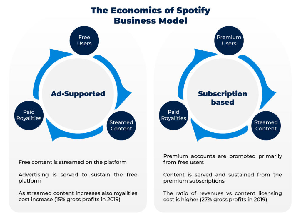 how Spotify makes money