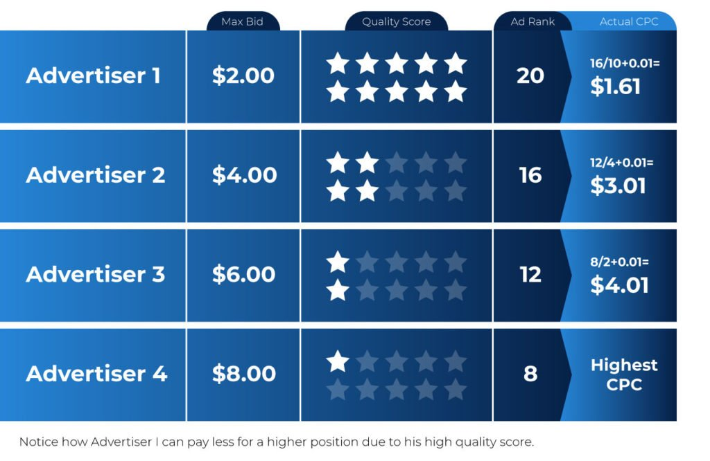 ad quality score CPC
