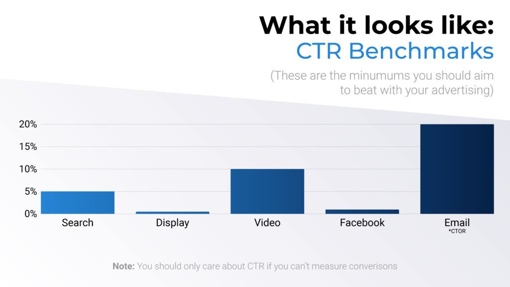 CTR benchmarks