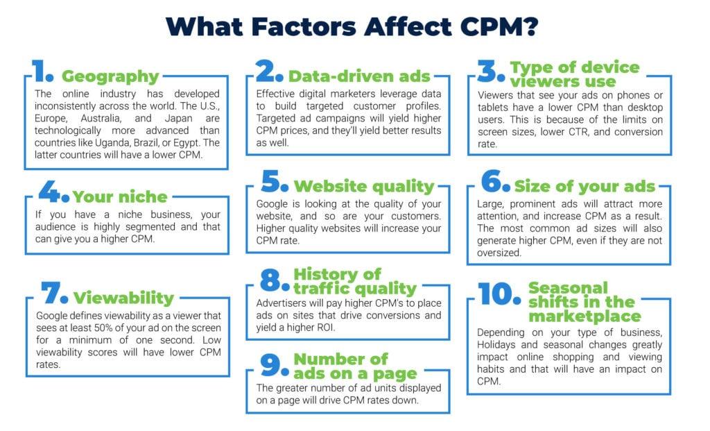 CPM factors