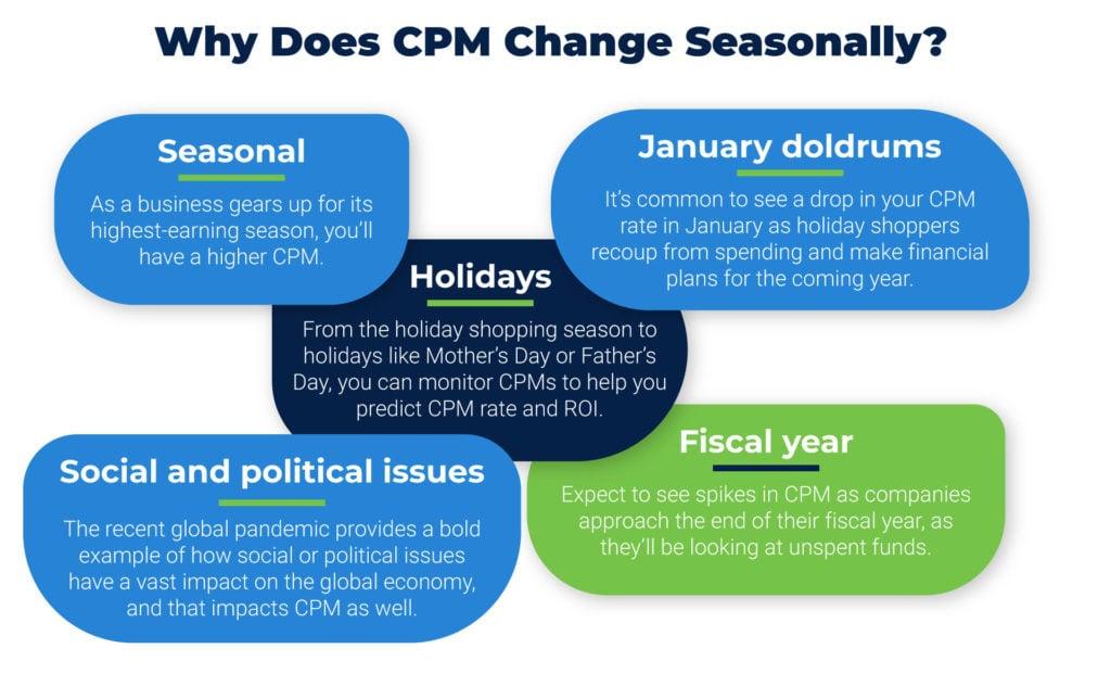 Seasonal CPM