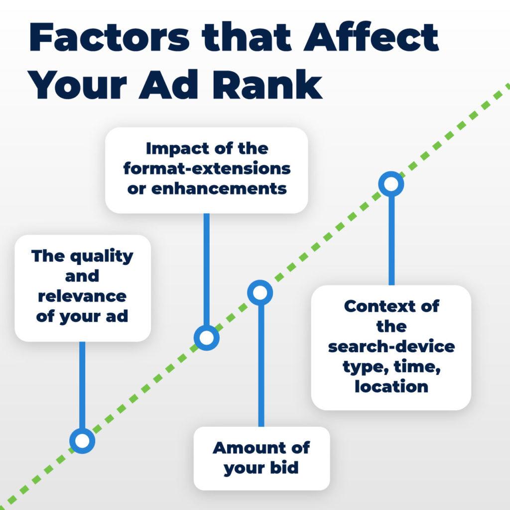 PPC ad rank factors