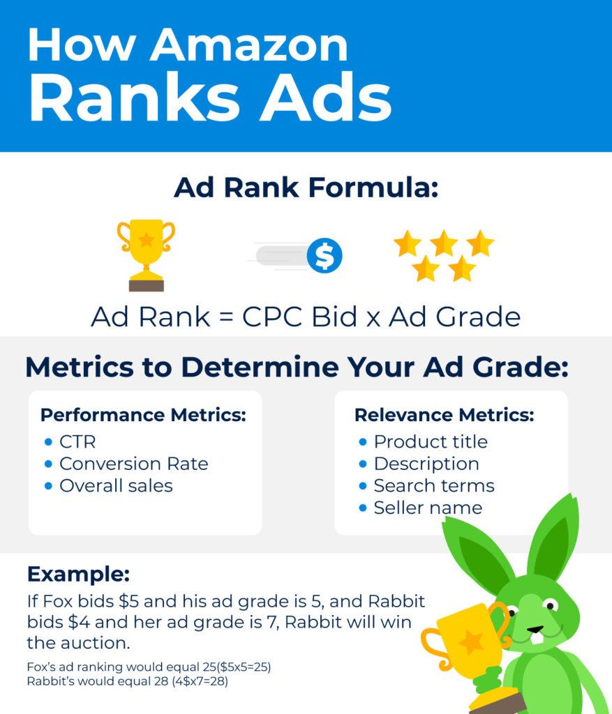 how amazon ranks ads