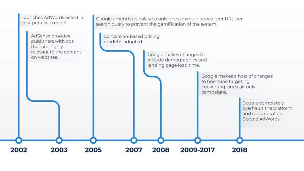 Google Ads Timeline