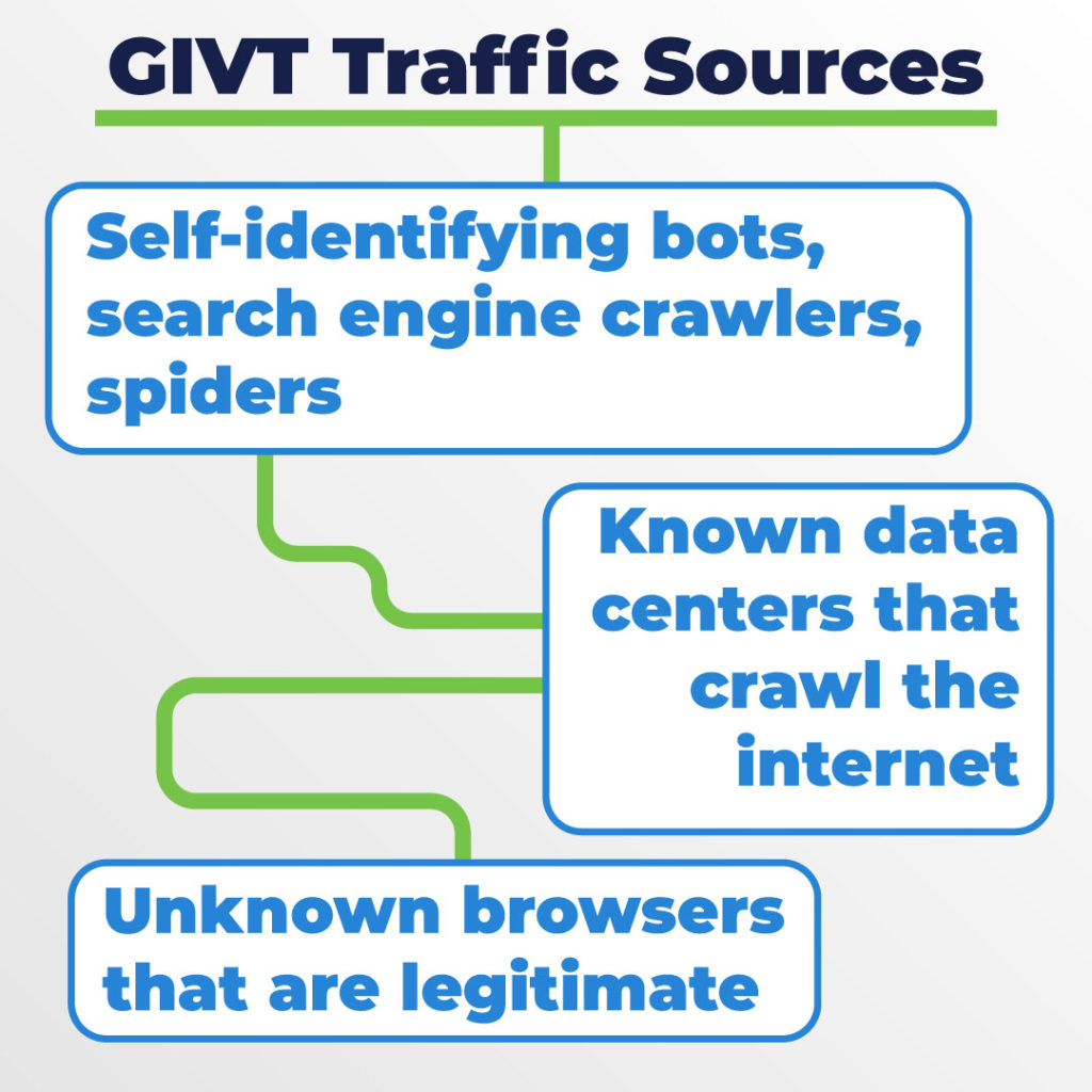 GIVT traffic sources