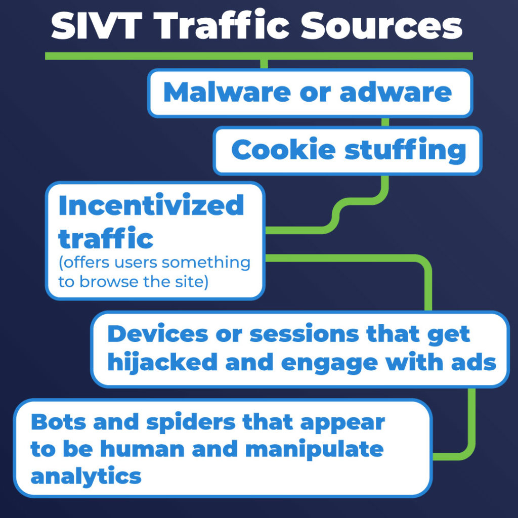 SIVT traffic sources