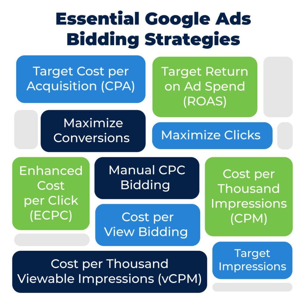 essential Google Ads bidding strategies