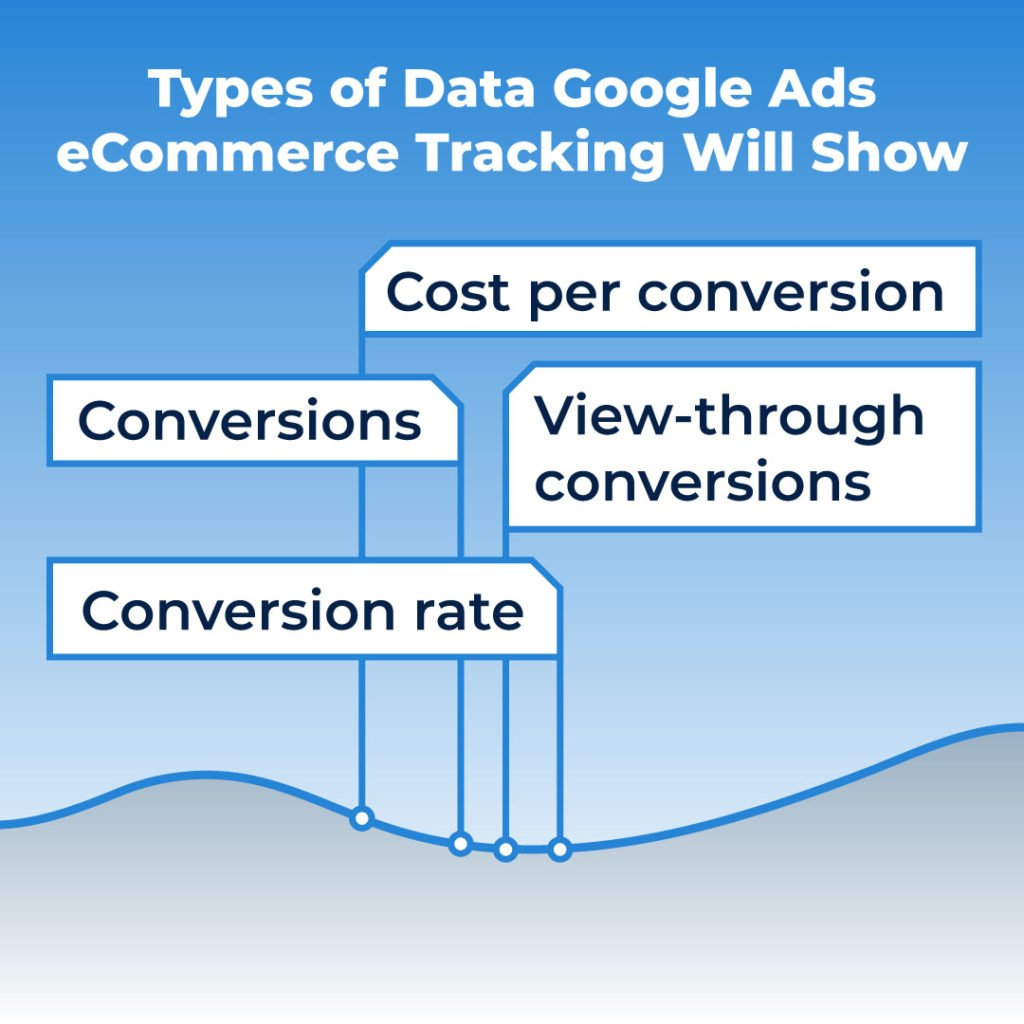 eCommerce tracking on Google Ads