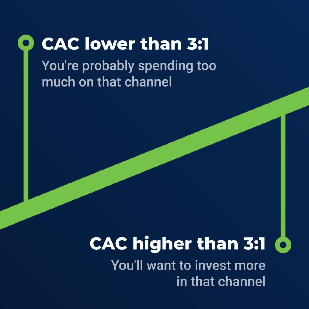 CAC ratio