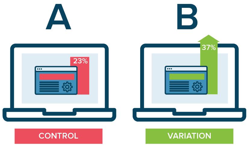 AB testing Google Ads variables