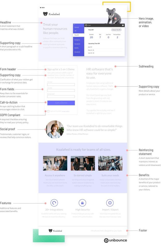 landing page copy elements
