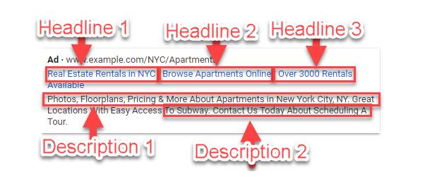Google Ads copy example
