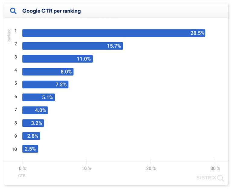 Google CTR ranking