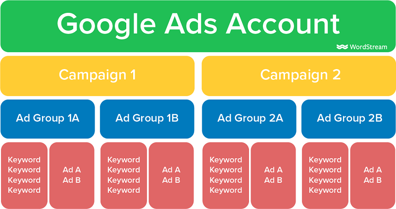 structured Google Ads account