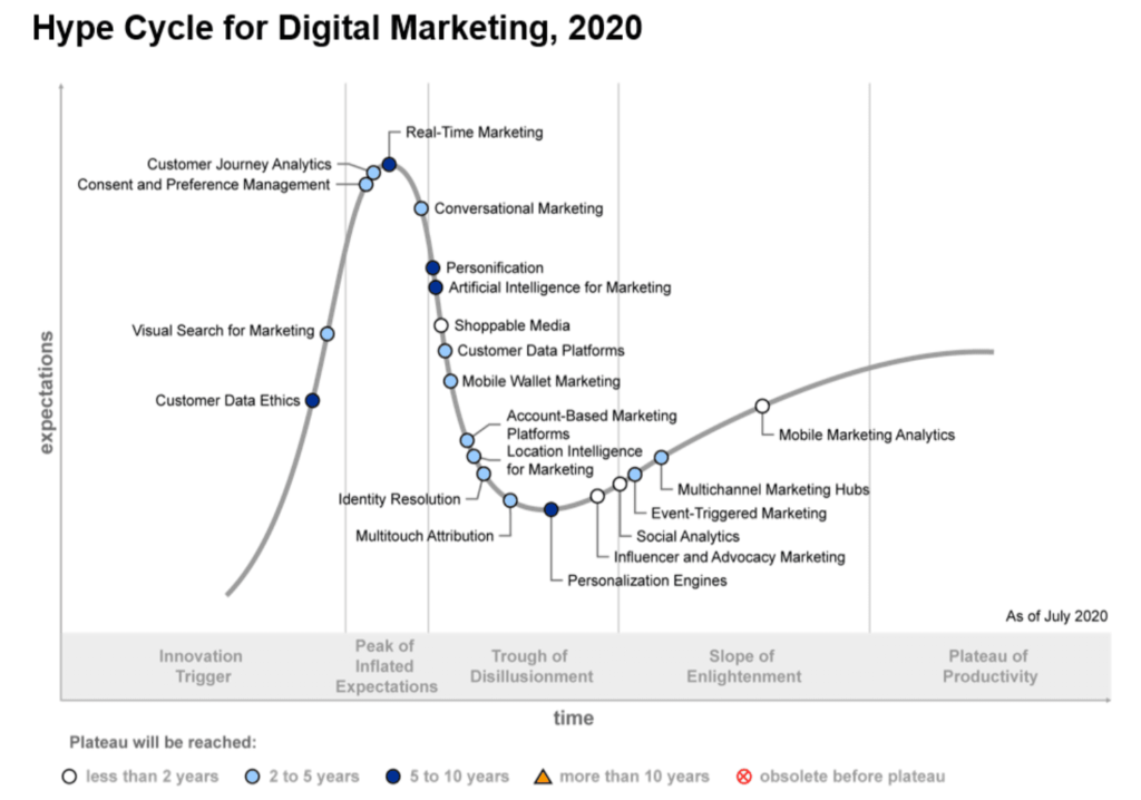 2020 hype cycle for digital marketing