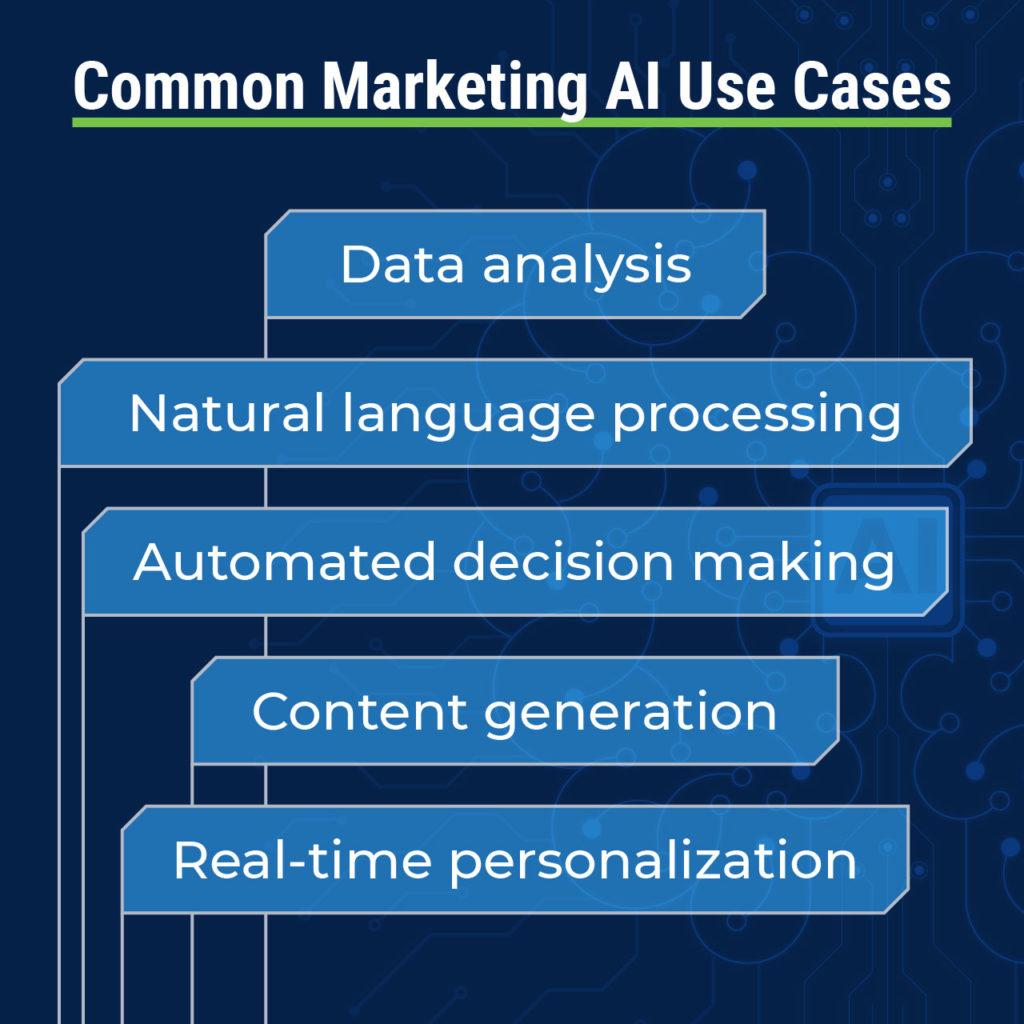 marketing AI use cases