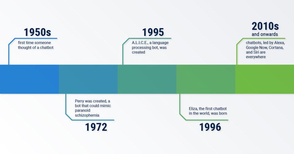 evolution of conversational marketing