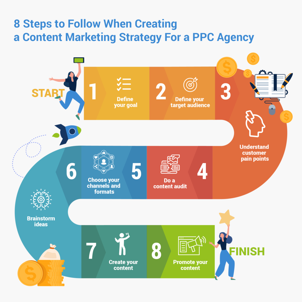 how to create a content marketing strategy for PPC agencies