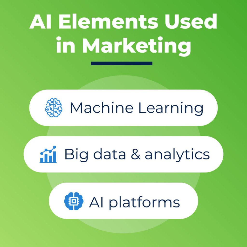 AI in data-driven marketing
