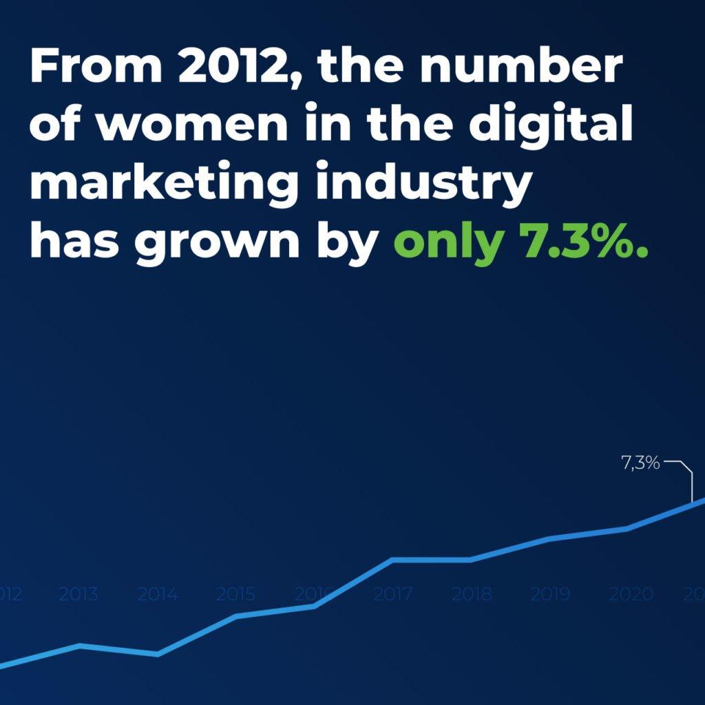 statistics number of women in digital marketing